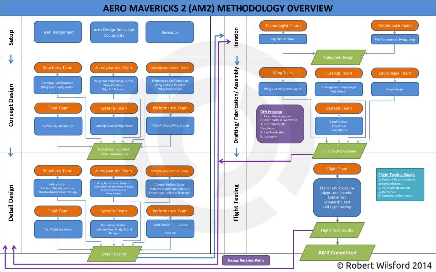 AM2 Pegasus Methodology Final cc